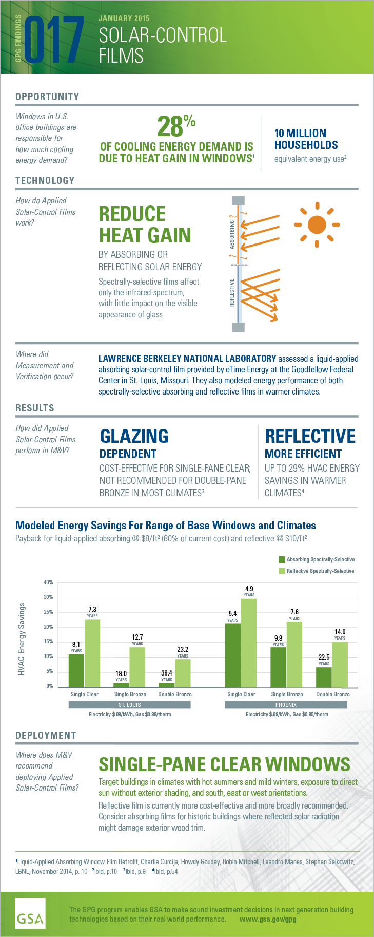 GPG Findings 017, January 2015, Applied Solar Control Retrofit Films. Opportunity:Windows in U.S. office buildings are responsible for how much cooling energy demand? 28% OF COOLING ENERGY DEMAND IS DUE TO HEAT GAIN IN WINDOWS. 10 MILLIONHOUSEHOLDS equivalent energy use.Technology: How do Applied Solar-Control Films work? REDUCE HEAT GAIN BY ABSORBING OR REFLECTING SOLAR ENERGY. Spectrally-selective films affect only the infrared spectrum, with little impact on the visibleappearance of glass. Measurement and Verification. Where did M and V occur? LAWRENCE BERKELEY NATIONAL LABORATORY assessed a liquid-applied absorbing solar-control film at the Goodfellow Federal Center in St. Louis, Missouri. They also modeled energy performance of both spectrally-selective absorbing and reflective films in warmer climates. Results:How did AppliedSolar-Control Films perform in M&V? GLAZING DEPENDENT. COST-EFFECTIVE FOR SINGLE-PANE CLEAR; NOT RECOMMENDED FOR DOUBLE-PANEBRONZE IN MOST CLIMATES.REFLECTIVE MORE EFFICIENT UP TO 29% HVAC ENERGY SAVINGS IN WARMER CLIMATES. Payback for reflective film in Phoenix is 4.9 years. Deployment: Where does M&V recommend deploying Applied Solar-Control Films? SINGLE-PANE CLEAR WINDOWS. Target buildings in climates with hot summers and mild winters, exposure to direct sun without exterior shading, and south, east or west orientations. Reflective film is currently more cost-effective and more broadly recommended.Consider absorbing films for historic buildings where reflected solar radiation might damage exterior wood trim.