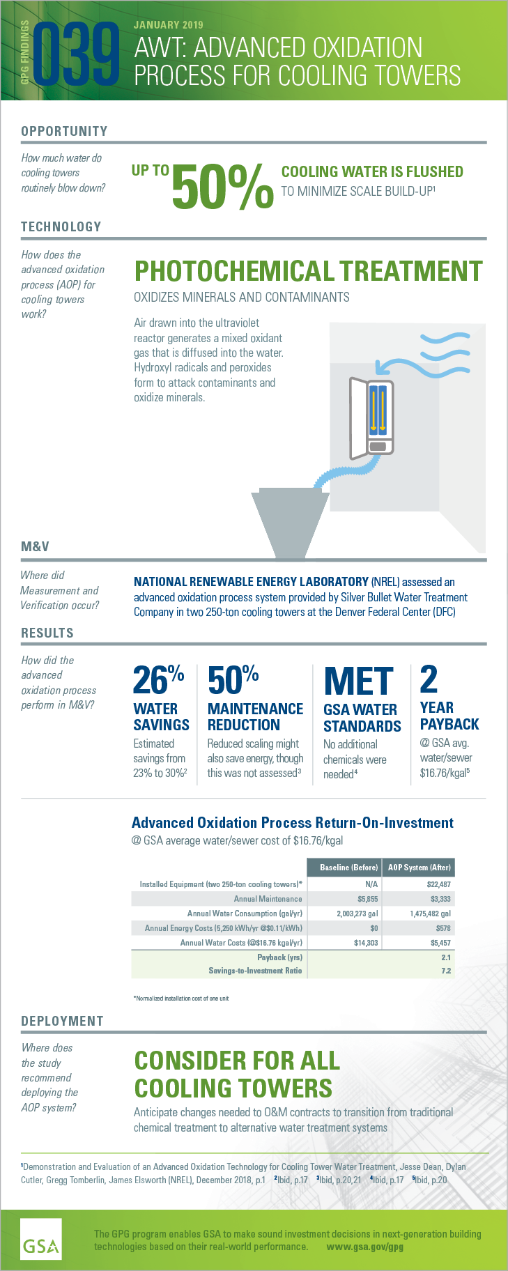 GPG Findings 038, December 2018, Electrochemical Cooling Tower Water Treatment. Opportunity: How much water do cooling towers use? 28%OF WATER IN COMMERCIAL BUILDINGS IS USED BY COOLING TOWERS. Technology: How does electrochemical process water treatment work? ELECTROLYSIS SEQUESTERS SCALE IN REACTOR TUBES AND CREATES CHLORINE, A NATURAL BIOCIDE. Measurement and Verification. Where did M and V occur? NATIONAL RENEWABLE ENERGY LABORATORY (NREL) assessed an alternative water treatment (AWT) system provided by Dynamic Water Technology for two 150-ton cooling towers in Savannah, Georgia. Results: How did electrochemical process water treatment perform in M&V? 32% WATER SAVINGS 99.8% reduction in blowdown. 50% MAINTENANCE REDUCTION Small cost increase in annual O&M contract. 100% CHEMICAL SAVINGS Technology generates chlorine; reduced slime. 2.5 YEAR PAYBACK @ GSA avg. water/sewer $16.76/kgal Deployment: Where does the study recommend deploying electrochemical process water treatment? CONSIDER FOR ALL COOLING TOWERS Most cost-effective in areas with high water costs or where water is excessively hard, has high pH values and/or large amounts of total dissolved solids