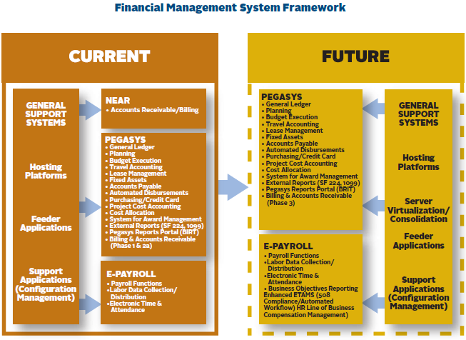 financial framework