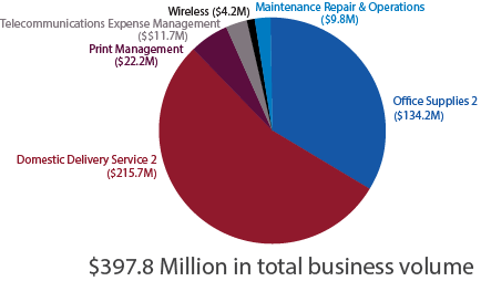 The image shows fiscal year (FY) 2014 increase in business volume through using the Federal Strategic Sourcing Initiatives (FSSI). In total, we had $315.3 million in savings through FSSI in FY 14. Wireless had $4.2 million, Maintenance Repair & Operations had $9.8 million, Office Supplies 2 had $134.2 million, Domestic Delivery Service 2 had $133.7 million, Print Management had $21.6 million, Telecommunications Expense Management had $11.7 million in savings.