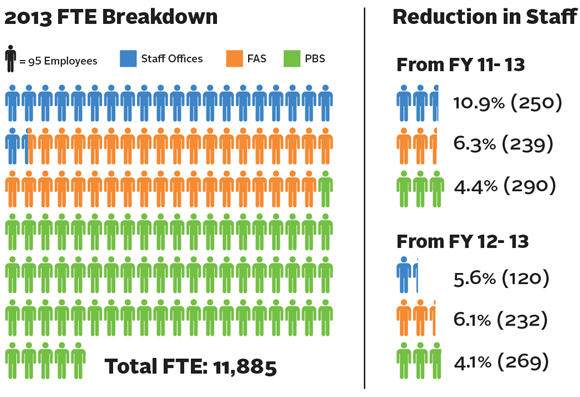 Left side of graphic: 2013 full-time equivalent (FTE) Breakdown for Staff Offices, Federal Acquisition Service, and the Public Buildings Service, total: 11,885. Right side of graphic: Reduction of staff by quantity and percentage from FY11 to FY13 and from FY12 to FY13.