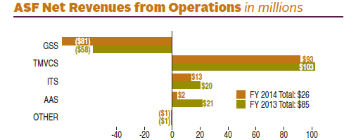 FY 2014 ASF Net Revenues from Operations totaled $26 (in millions). FY 2013 ASF Net Revenues from Operations totaled $85 (in millions). In FY 2014 there was an decrease of $81 (in millions) for GSS; an increase of $93 (in millions) for TMVCS; an increase of $13 (in millions) for ITS; an increase of $2 (in millions) for AAS; a loss of $1 (in millions) for others. In FY 2013 there was a loss of $58 (in millions) for GSS; an increase of $103 (in millions) for TMVCS; an increase of $20 (in millions) for ITS; an increase of $21 (in millions) for AAS; a loss of $1 (in millions) for others.