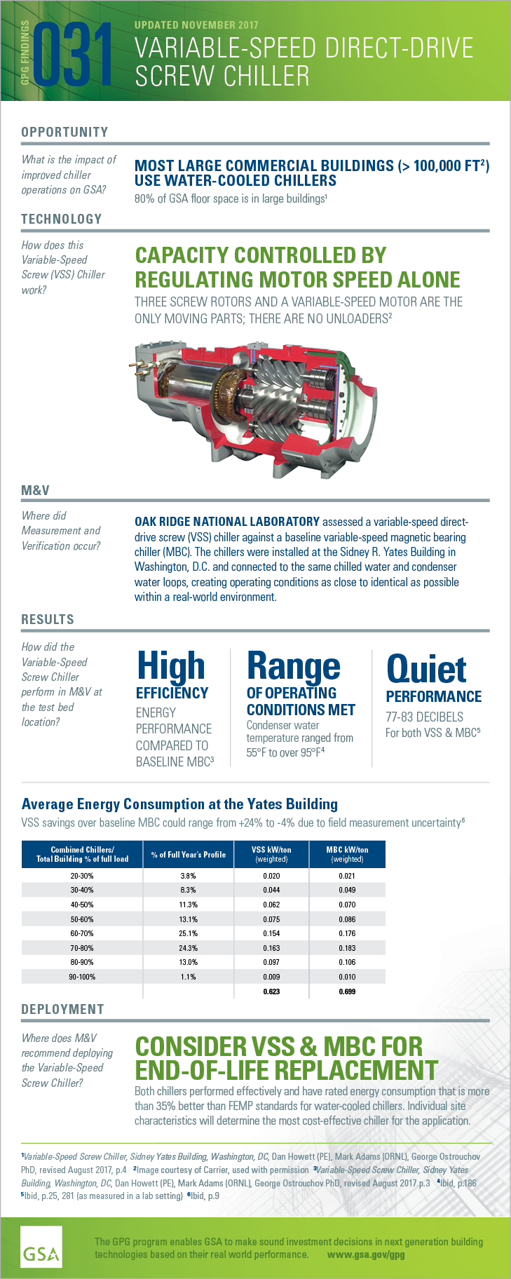GPG Findings 031, November 2017, Variable-speed direct-drive screw chiller. Opportunity: What is the impact of improved chiller operations on GSA? Most large commercial buildings (> 100,000 ft2) use water-cooled chillers. 80% of GSA floor space is in large buildings. Technology: How does this Variable-Speed Screw (VSS) Chiller work? capacity controlled by regulating motor speed alone. three screw rotors and a variable-speed motor are the only moving parts; there are no unloader.  Measurement and Verification: Where did M and V occur? oak ridge NATIONAL LABORATORY assessed a variable-speed direct-drive screw (VSS) chiller against a baseline variable-speed magnetic bearing chiller (MBC). The chillers were installed at the Sidney R. Yates Building in Washington, D.C. and connected to the same chilled water and condenser water loops, creating operating conditions as close to identical as possible within a real-world environment. Results: How did the Variable-Speed Screw Chiller perform in M&V at the test bed location? High