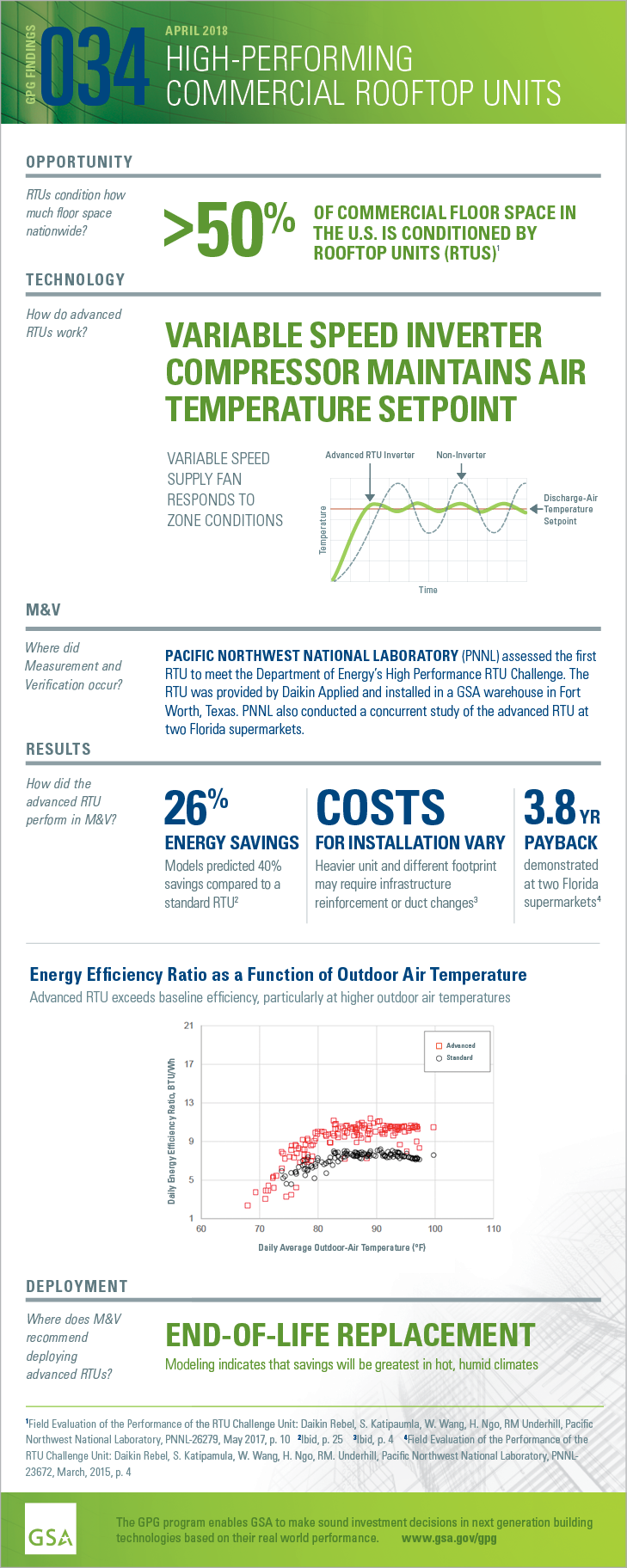 GPG Findings 034, April 2018, Advanced commercial rooftop units. Opportunity: RTUs condition how