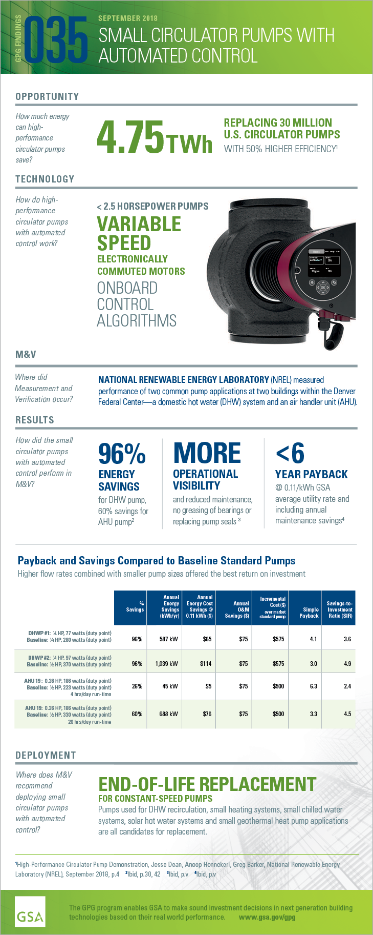 GPG Findings 035, September 2018, Small Circulator Pumps with Automated Control. OPPORTUNITY: How much energy can high performance circulator pumps save? 4.75TWh REPLACING 30 MILLION U.S. CIRCULATOR PUMPS WITH 50% HIGHER EFFICIENCY. TECHNOLOGY: How do highperformance circulator pumps with automated control work? < 2.5 HORSEPOWER PUMPS VARIABLE SPEED ELECTRONICALLY COMMUTED MOTORS ONBOARD CONTROL ALGORITHMS. M&V: Where did Measurement and Verification occur? NATIONAL RENEWABLE ENERGY LABORATORY (NREL) measured performance of two common pump applications at two buildings within the Denver Federal Center—a domestic hot water (DHW) system and an air handler unit (AHU). RESULTS: How did the small circulator pumps with automated control perform in M&V? 96% ENERGY SAVINGS for DHW pump, 60% savings for AHU pump. MORE OPERATIONAL VISIBILITY and reduced maintenance, no greasing of bearings or replacing pump seals. <6 YEAR PAYBACK @ 0.11/kWh GSA average utility rate and including annual maintenance savings. Payback and Savings Compared to Baseline Standard Pumps Higher flow rates combined with smaller pump sizes offered the best return on investment. DEPLOYMENT: Where does M&V recommend deploying small circulator pumps with automated control? END-OF-LIFE REPLACEMENT FOR CONSTANT-SPEED PUMPS Pumps used for DHW recirculation, small heating systems, small chilled water systems, solar hot water systems and small geothermal heat pump applications are all candidates for replacement.