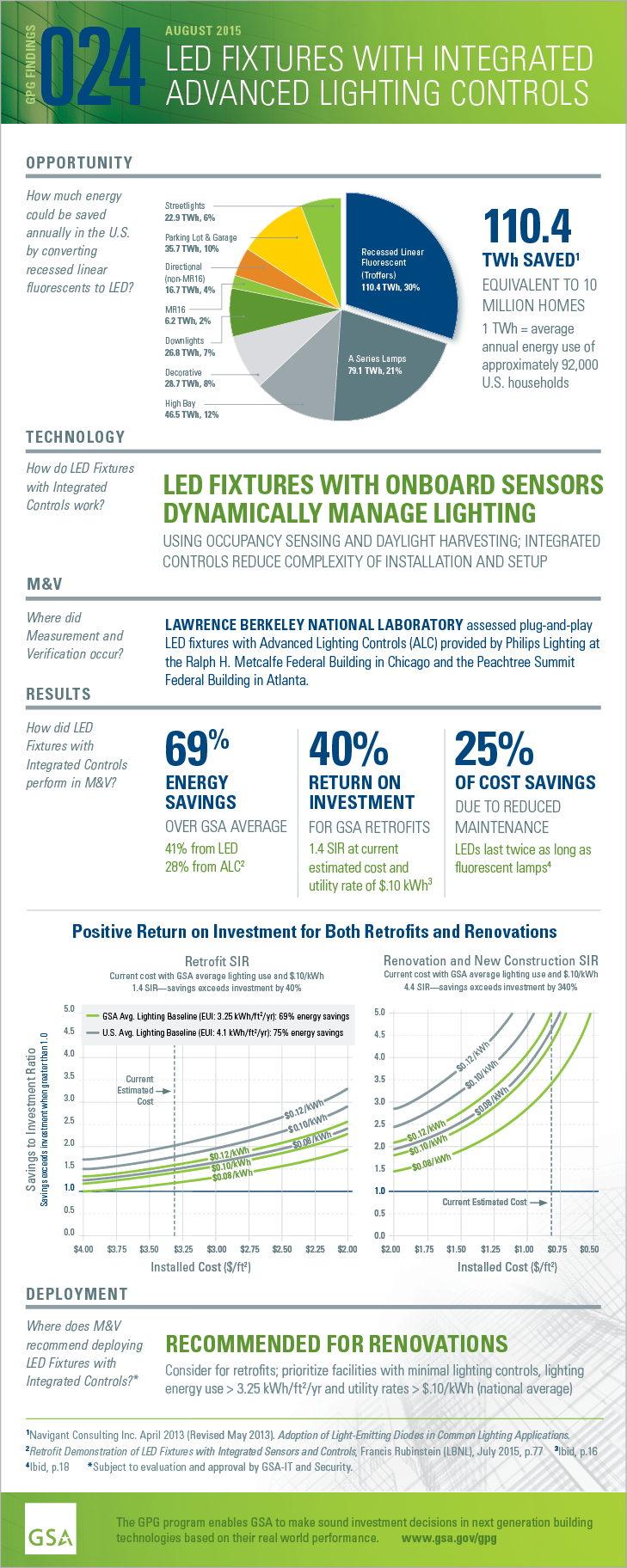 GPG Findings 024, August 2015, LED Fixtures with Integrated Advanced Lighting Controls. Opportunity: How much energycould be saved annually in the U.S. by converting recessed linear fluorescents to LED? 110.4TWh saved. Equivalent to 10 million homes. 1 TWh = average annual energy use of approximately 92,000 U.S. households. (Navigant Consulting Inc. April 2013 (Revised May 2013). Adoption of Light-Emitting Diodes in Common Lighting Applications) Technology: How do LED Fixtures with Integrated Lighting Controls work? LED FIXTURES WITH ONBOARD SENSORSDYNAMICALLY MANAGE LIGHTING USING OCCUPANCY SENSING AND DAYLIGHT HARVESTING; INTEGRATED CONTROLS REDUCE COMPLEXITY OF INSTALLATION AND SETUP. Measurement and Verification. Where did M and V occur? LAWRENCE BERKELEY NATIONAL LABORATORY assessed plug-and-play LED fixtures with Advanced Lighting Controls (ALC) at the Ralph H. Metcalfe Federal Building in Chicago and the Peachtree Summit Federal Building in Atlanta. Results: How did LED Fixtures with Integrated Controlsperform in M&V? 69% ENERGY SAVINGS OVER GSA AVERAGE: 41% from LED; 28% from ALC. (Retrofit Demonstration of LED Fixtures with Integrated Sensors and Controls, Francis Rubinstein (LBNL), July 2015, p.77). 40% RETURN ON INVESTMENT FOR GSA RETROFITS. 1.4 SIR at current estimated cost and utility rate of $.10 kWh (Ibid, p.18). 25% OF COST SAVINGS DUE TO REDUCED MAINTENANCE. LEDs last twice as long as fluorescent lamps (Ibid, p.18) Payback: Positive Return on Investment for Both Retrofits and Renovations. Retrofit SIR: Current cost with GSA average lighting use and $.10/kWh. 1.4 SIR—savings exceeds investment by 40%. Renovation and New Construction SIR: Current cost with GSA average lighting use and $.10/kWh. 4.4 SIR—savings exceeds investment by 340%. Deployment: RECOMMENDED FOR RENOVATIONS. Consider for retrofits; prioritize facilities with minimal lighting controls, lighting energy use > 3.25 kWh/ft2 and utility rates > $.10/kWh (national average). (Subject to evaluation and approval by GSA-IT and Security)