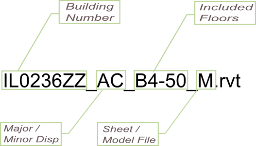 BIM Technical Standards: Naming | GSA