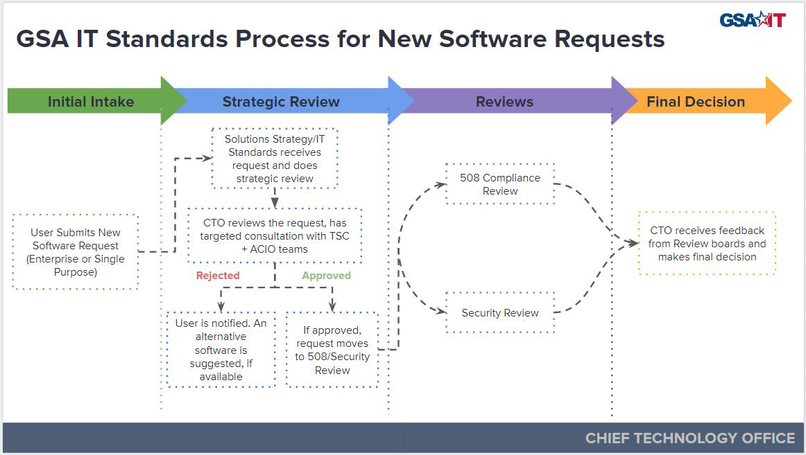 Image of GSA IT Standards Process for New Software Requests (2018)