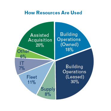Chart depicting where GSA uses its resources. 30% is used for Building Operations (leased); 18% is used for Building Operations (owned); 20% is used for Assisted Acquisition; 11% is used for Fleet; 8% is used for Supply; 7% is used for IT; 6% is used for Other.