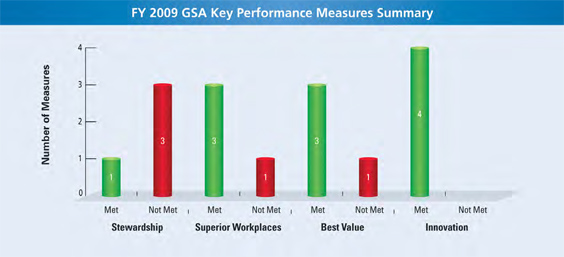 Chart depicting GSA's Key Performance Measures. GSA met one measure for Stewardship while not meeting three; they met three measures for superior workplaces while not meeting one; they met three measures for best value while not meeting one; they met four measures for innovation while zero measures were not met.