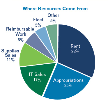 Resources came from the following: 32% from rent; 25% from appropriations; 17% from IT Sales; 11% from Supplies Sales; 6% from Reimbursable Work; 5% from Fleet; 5% from Other