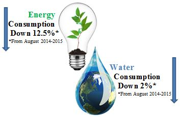 Energy and Water Consumption Reduction