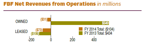 FY 2014 FBF Net Revenues from Operations totaled a loss of $104 (in millions). FY 2013 FBF Net Revenues from Operations totaled $434 (in millions). In FY 2014 there was a loss of $31 (in millions) in revenue from Owned Building Operations and a loss of $73 (in millions) in Leased Building Operations. In FY 2013 there was $540 (in millions) in revenue from Owned Building Operations and a loss of $106 (in millions) in Leased Building Operations.