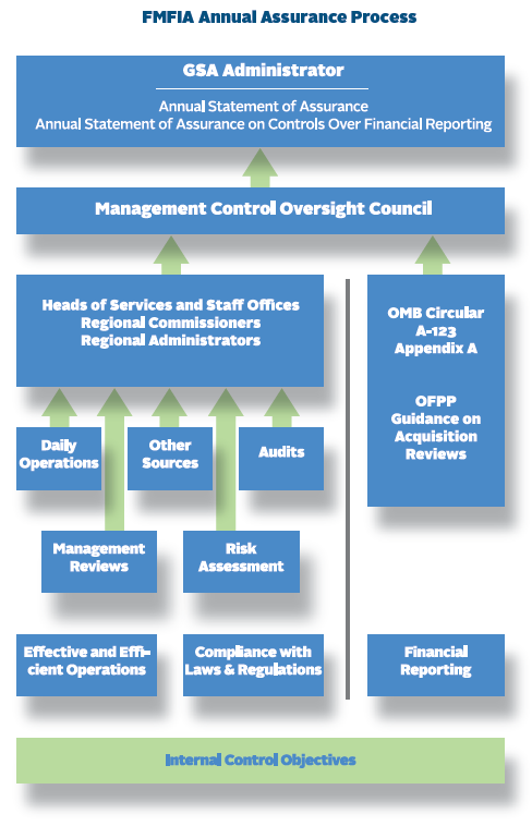 Flowchart of the FMFIA Annual Assurance Process