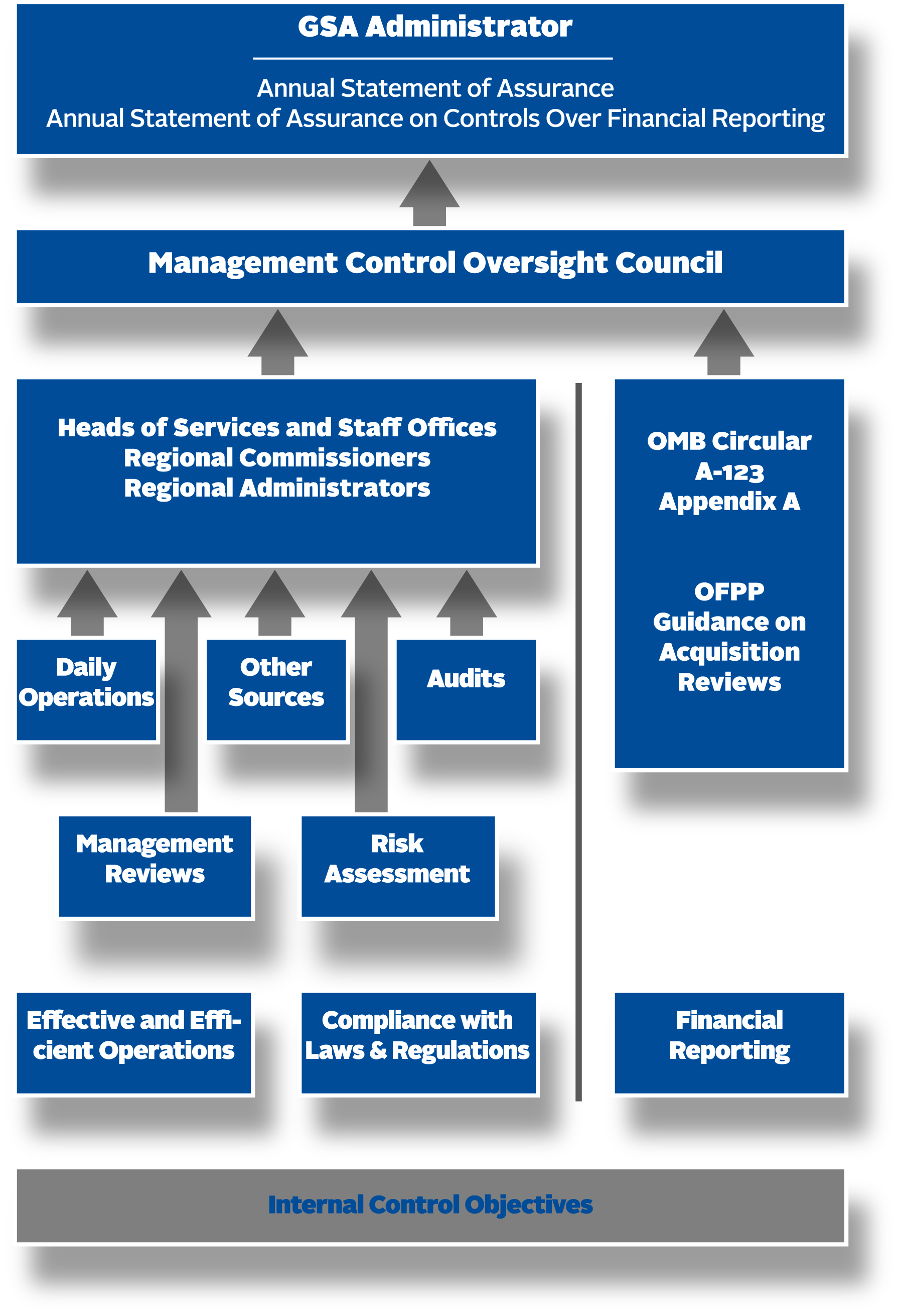 Image of FMFIA Process Sample.  Workflow mentions Internal Control Objectives, Effective and Efficient Operations, Compliance with Laws & Regulations, Financial Reporting. The management reviews, risk assessment, daily opertations, other sources, audits all go through Heads of Services and Staff Offices, Regional Commissioners, Regional Administrators, to the Management Control Oversite Council. WIth the OMB Circular A123, Appendix A, OFPP Guidance on Acquisition Reviews also going to the Management Control Oversite Council. From the Management Control Oversite Council it goes to the GSA Administrator to become Annual Statement of Assurance and Annual Statement of Assurance on Controls over Financial Reporting