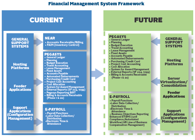 Flowchart demonstrating the current framework of financial management systems and potential future framework of financial management systems