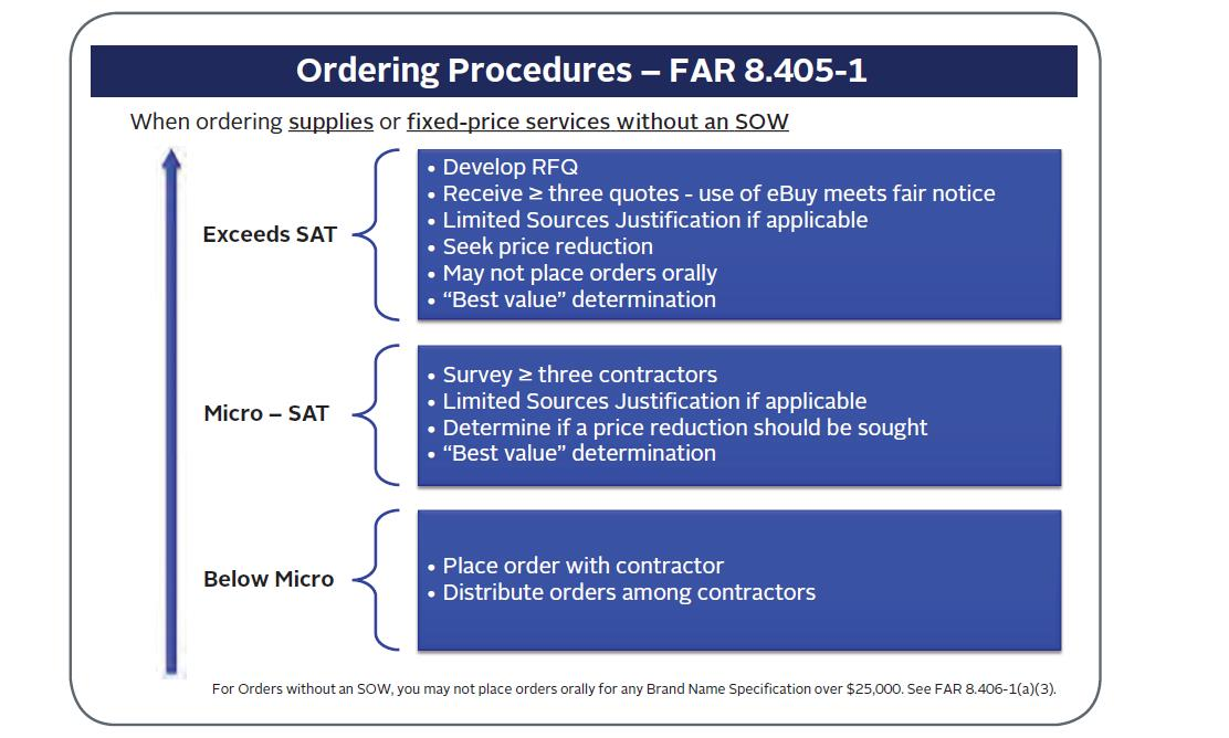 Ordering of supplies or fixed-price services without a SOW