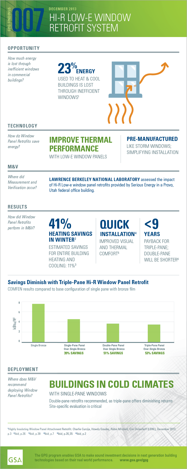 GPG Findings 007, December 2013, Highly Insulating Window Panel Retrofit. Opportunity: How much energy is lost through inefficient windows in commercial buildings? 23% energy used to heat and cool buildings is lost through inefficient windows. Technology: How do Hi-R Window Panel Retrofits save energy? Improve thermal performance with low-e window panels. Pre-manufactured like storm windows; simplifying installation. Measurement and Verification: Where did M and V occur? Lawrence Berkeley National Laboratory assessed the impact of Hi-R panel retrofits on heat-load reduction and employee comfort in Provo, Utah federal office building. Results: How did Hi-R Window Panel Retrofits perform in M and V? 41% heating savings in winter. Estimated savings for entire building heating and cooling: 11%. Quick installation. Improved visual and thermal comfort. Less than 9 years payback for triple-pane; double pane will be shorter. Deployment: Where does M and V recommend deploying Hi-R Window Panel Retrofits? Buildings in cold climates with single-pane windows. Double-pane retrofits recommended, as triple-pane offers diminishing returns. Site-specific evaluation is critical.