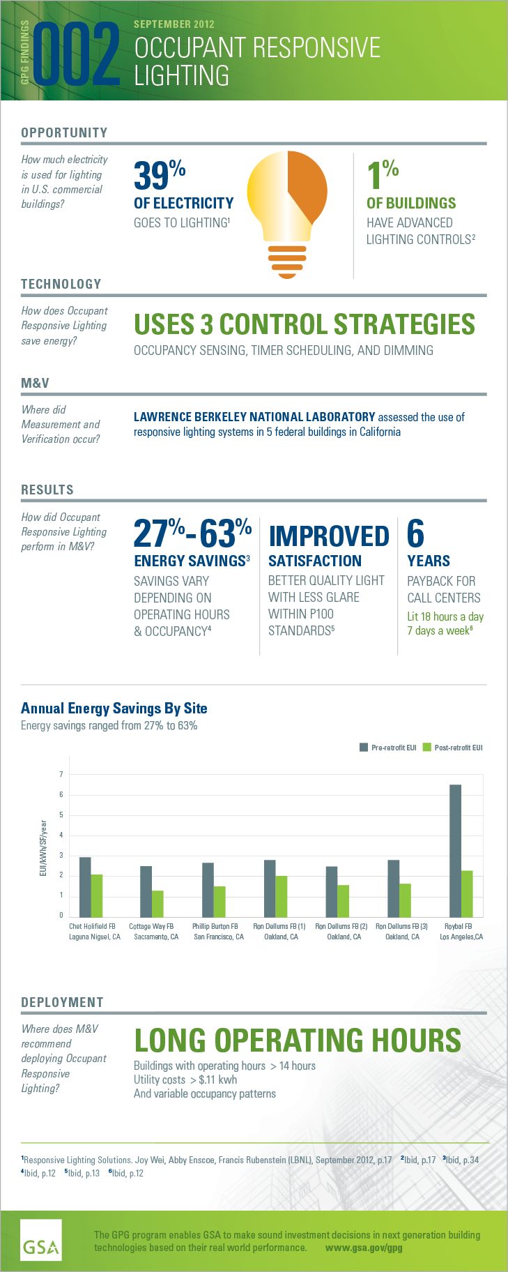 GPG Findings 002, September 2012. Occupant Responsive Lighting. Opportunity: How much electricity is used for lighting in U.S. commercial buildings? 39% of electricity goes to lighting. 1% of buildings have advanced lighting controls. Technology: How does Occupant Responsive Lighting save energy? Uses 3 control strategies. Occupancy sensing, timer scheduling, and dimming. Measurement and Verification. Where did M and V occur? Lawrence Berkeley National Laboratory assessed the use of responsive lighting systems in 5 federal buildings in California. Results: How did Occupant Responsive Lighting perform in M and V? 27%-63% energy savings vary depending on operating hours. Improved satisfaction. Better quality light with less glare within P100 standards. 6 years payback for call centers. Lit 18 hours a day 7 days a week. Deployment: Where does M and V recommend deploying Occupant Responsive Lighting? Long Operating Hours. Buildings with operating hours greater than 14 hours, utility costs greater than $.11 kwh, and variable occupancy patterns.