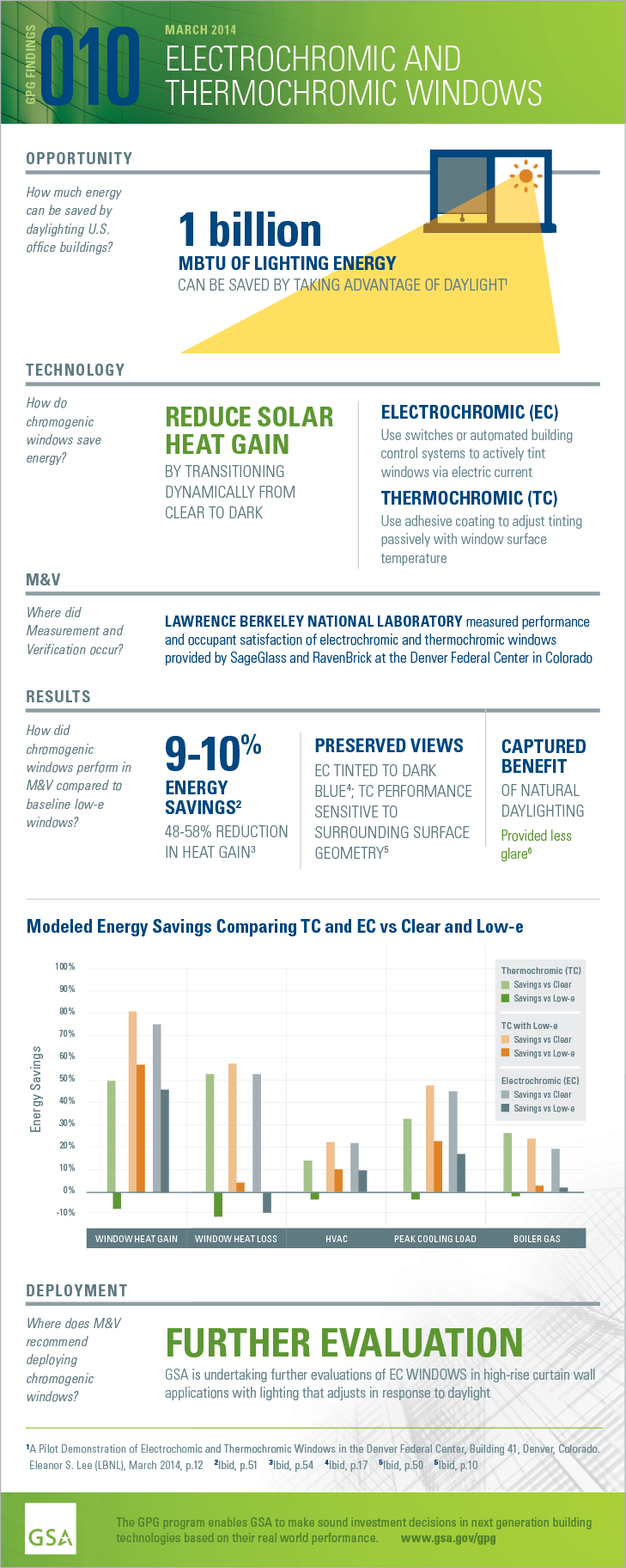 GPG Findings 10, March 2014, Electrochromic and Thermochromic Windows. Opportunity: How much energy can be saved by daylighting U.S. office buildings? 1 billion MBTU of lighting energy can be saved by taking advantage of daylight. Technology: How to chromogenic windows save energy? Reduce solar heat gain by transitioning dynamically from clear to dark. Electrochromic (EC) use switches or automated building control systems to actively tint windows via electric current. Thermochromic (TC) use adhesive coating to adjust tinting passively with window surface temperature. Measurement and Verification: How did chromogenic windows perform in M and V compared to baseline low-e windows? 9-10% energy savings. 48-50% reduction in heat gain. Preserved views. EC tinted to dark blue; TC performance sensitive to surrounding surface geometry. Captured benefit of natural daylighting. Provided less glare. Deployment: Where does M and V recommend deploying chromogenic windows? Further evaluation. GSA is undertaking further evaluation of EC Windows in high-rise curtain wall applications with lighting that adjusts in response to daylight.