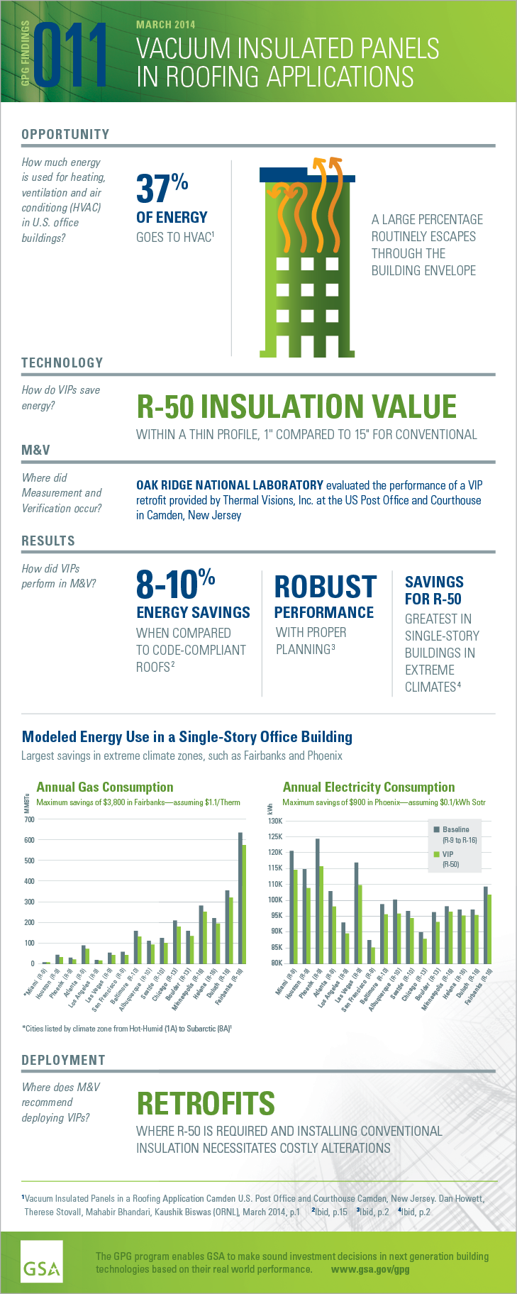 "GPG Findings 011, Vacuum Insulated Panels In Roofing Applications. Opportunity: How much energy is used for heating, ventilation and air conditioning (HVAC) in U.S. office buildings? 37% of energy goes to HVAC. A large percentage routinely escapes through the building envelope. Technology: How do VIPs save energy? R-50 insulation value within a thin profile, 1"" compared to 15"" for conventional. Measurement and Verification: Where did M and V occur? Oak Ridge National Laboratory evaluated the performance of a VIP retrofit at the US Post Office and Courthouse in Camden, New Jersey. Results: How did VIPs perform in M and V? 8-10% energy savings when compared to code-compliant roofs. Robust performance with proper planning. Savings for R-50 greatest in single-story buildings in extreme climates. Deployment: Where does M and V recommending deploying VIPs? Retrofits where R-50 is required and installing conventional insulation necessitates costly alterations."
