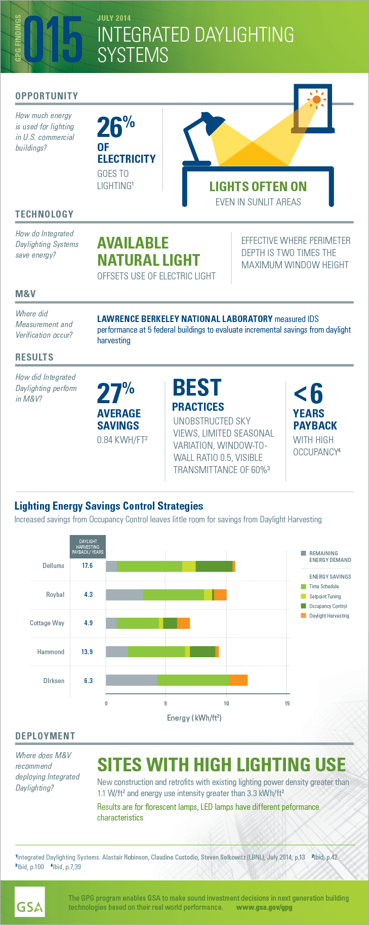 GPG Findings 15, July 2014, Integrated Daylighting Systems. Opportunity: How much energy is used for lighting in U.S. commercial buildings? 26% of electricity goes to lighting. Lights often on even in sunlit areas. Technology: How do Integrated Daylighting Systems save energy? Available natural light offsets use of electric light. Effective where perimeter depth is two times the maximum window height. Measurement and Verification. Where did M and V occur? Lawrence Berkeley National Laboratory measured IDS performance at 5 federal buildings to evaluate incremental savings from daylight harvesting. Results: How did Integrated Daylighting perform in M and V? 27% average savings 0.84 kWh/ft2. Best practices: unobstructed sky views, limited seasonal variation, window-to-wall ratio 0.5, visible transmittance of 60%. Less than 6 years payback with high occupancy. Deployment: Where does M and V recommend deploying Integrated Daylighting? Sites with high lighting use. New construction and retrofits with existing lighting power density greater than 1.1 W/ft2 and energy intensity greater than 3.3 kWh/ft2. Results are for fluorescent lamps, LED lamps have different performance characteristics.