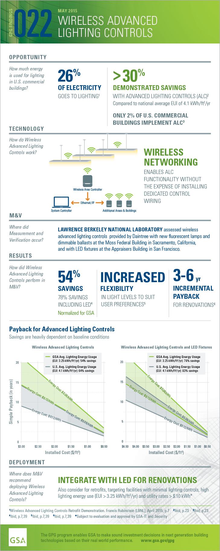 GPG Findings 022, May 2015, Wireless Advanced Lighting Controls. Opportunity: How much energy is used for lighting in U.S. commercial buildings? 26% of electricity goes to lighting(Wireless Advanced Lighting Controls Retrofit Demonstration. Francis Rubinstein (LBNL), April 2015, p.7).>30% DEMONSTRATED SAVINGS WITH ADVANCED LIGHTING CONTROLS (ALC) (Ibid, p23) Compared to national average EUI of 4.1 kWh/ft2/yr ONLY 2% OF U.S. COMMERCIAL BUILDINGS IMPLEMENT ALC (Ibid, p23) Technology: How do Wireless Advanced Lighting Controls work? Wireless Networking enables ALC functionality without the expense of installing dedicated control wiring. Measurement and Verification. Where did M and V occur? LAWRENCE BERKELEY NATIONAL LABORATORY assessed wireless advanced lighting controls with new fluorescent lamps and dimmable ballasts at the Moss Federal Building in Sacramento, California, and with LED fixtures at the Appraisers Building in San Francisco.Results: How did Wireless Advanced Controls perform in M and V? 54% SAVINGS 78% SAVINGS INCLUDING LED (Ibid, p.7,39) Normalized for GSA.INCREASED FLEXIBILITY IN LIGHT LEVELS TO SUIT USER PREFERENCES (Ibid, p7,39). 3-6 yr INCREMENTAL PAYBACK FOR RENOVATIONS (Ibid, p7,39). Payback:  Incremental payback between three and six years. For locations with GSA's average energyuse intensity (EUI) of 3.25 kWh/ft2, installed costs for retrofitting with wireless advanced lighting controls and LED must be $3.00/ft2 at an electricity rate of $0.12/kWh for a 10-year payback.Deployment: Where does M and V recommend deploying Wireless Advanced Lighting Controls? INTEGRATE WITH LED FOR RENOVATIONS. Also consider for retrofits, targeting facilities with minimal lighting controls, high lighting energy use (EUI > 3.25 kWh/ft2) and utility rates > $.10 kWh (Subject to evaluation and approval by GSA-IT and Security)