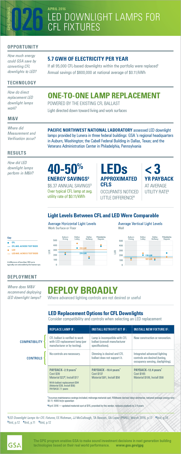 GPG Findings 024, August 2015, LED Fixtures with Integrated Advanced Lighting Controls. Opportunity:How much energycould GSA save by converting CFL downlights to LED? 5.7 GWH OF ELECTRICITY PER YEAR. If all 95,000 CFL-based downlights within the portfolio were replaced. Annual savings of $600,000 at national average of $0.11/kW. Technology: How do directreplacement LED downlight lamps work? ONE-TO-ONE LAMP REPLACEMENT. POWERED BY THE EXISTING CFL BALLAST. Light directed down toward living and work surfaces. Measurement and Verification. Where did M and V occur? PACIFIC NORTHWEST NATIONAL LABORATORY assessed LED downlight lamps in three federal buildings: GSA 's regional headquarters in Auburn,Washington; the Cabell Federal Building in Dallas, Texas; and the Veterans Administration Center in Philadelphia, Pennsylvania. Results: How did LED downlight lamps perform in M&V? 40-50% ENERGY SAVINGS. $6.37 ANNUAL SAVINGS Over typical CFL lamp at avg.utility rate of $0.11/kWh.LEDs APPROXIMATED CFLS OCCUPANTS NOTICED LITTLE DIFFERENCE.< 3 YR PAYBACK AT AVERAGE UTILITY RATE. Light Levels Between CFL and LED Were Comparable.Deployment: Where does M&V recommend deploying LED downlight lamps? DEPLOY BROADLY. Where advanced lighting controls are not desired or useful.LED Replacement Options for CFL DownlightsConsider compatibility and controls when selecting an LED replacement.REPLACE LAMP IF:CFL ballast is verified to workwith LED replacement lamp (per manufacturer or by testing). No controls are necessary. PAYBACK– 2.9 years*Cost $39. Material $22§, Install $17. With ballast replacement $94 (Material $38, Install $56. PAYBACK 7.1 years. INSTALL RETROFIT KIT IF :Lamp is incompatible with CFL ballast (consult manufacturer specifications).Dimming is desired and CFLballast does not support it.PAYBACK –10.4 years*. Cost $137. Material $81, Install $56.INSTALL NEW FIXTURE IF : New construction or renovation.Integrated advanced lighting controls are desired (tuning, occupancy sensing, daylighting).PAYBACK–12.4 years. Cost $165. Material $109, Install $56.