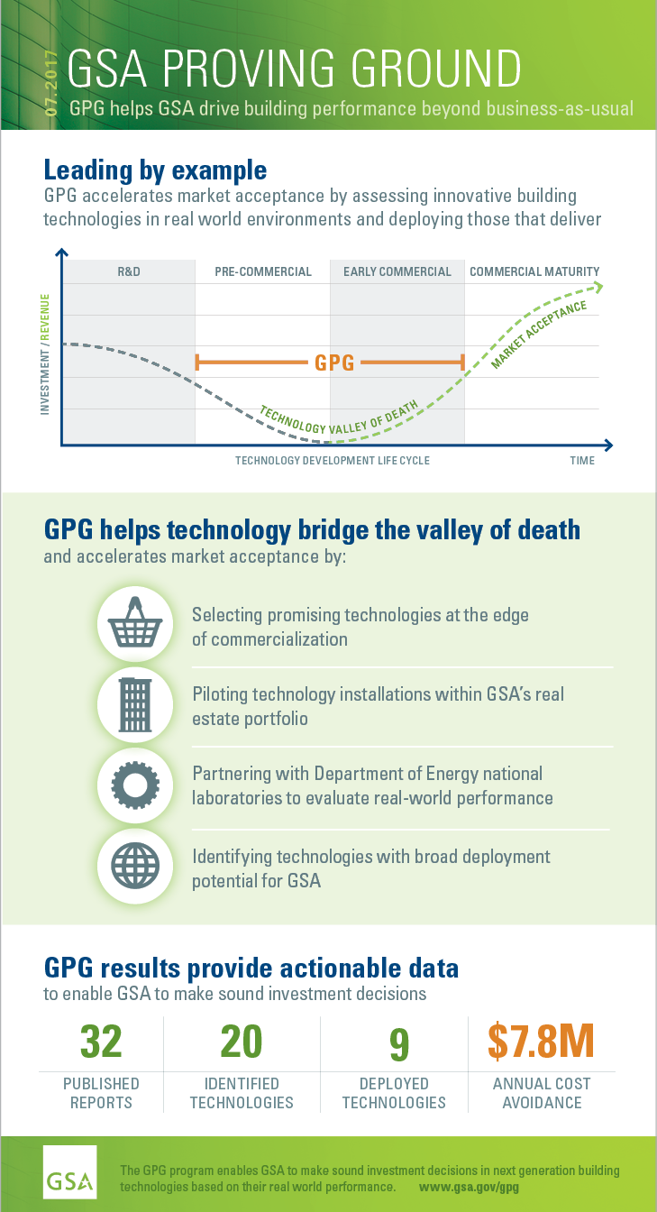 2017, GREEN PROVING GROUND, GSA drives building performance beyond business-as-usual. Leading by exampleGPG accelerates market acceptance by assessing innovative buildingtechnologies in real world environments and deploying those that deliver.GPG helps technology bridge the valley of deathand accelerates market acceptance by: Selecting promising technologies at the edgeof commercialization. Piloting technology installations within GSA's realestate portfolio.  Partnering with Department of Energy national laboratories to evaluate real-world performance. Identifying technologies with broad deploymentpotential for GSA.  GPG results provide actionable datato enable GSA to make sound investment decisions. 32 published reports. 20 identified technologies.9 deployed technologies.$7.8M in annual cost avoidance.