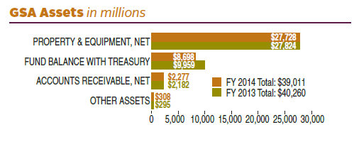 FY 2014 assets totaled $39,011 (in millions). FY 2013 assets totaled $40,260 (in millions). In FY 2014, GSA assets (in millions) were divided as follows: $27,728 in Net Property and Equipment; $8,698 in Fund Balance with U.S. Treasury; $2,277 in Net Accounts Receivable; $308 in Other Assets. In FY 2013, GSA assets (in millions) were divided as follows: $27,824 in Net Property and Equipment; $9,959 in Fund Balance with U.S. Treasury; $2,182 in Net Accounts Receivable; $295 in Other Assets.