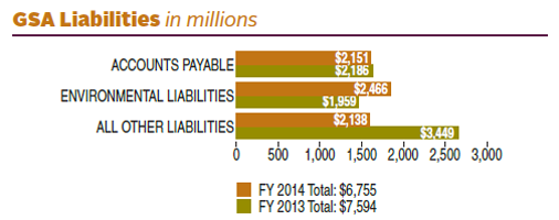 FY 2014 liabilities totaled $6,755 (in millions). FY 2013 liabilities totaled $7,594 (in millions). In FY 2014, GSA liabilities (in millions) were divided as follows: $2,151 in Accounts Payable; $2,466 in Environmental Liabilities; $2,138 in All Other Liabilities. In FY 2013, GSA liabilities (in millions) were divided as follows: $2,186 in Accounts Payable; $1,959 in Environmental Liabilities; $3,449 in All Other Liabilities.