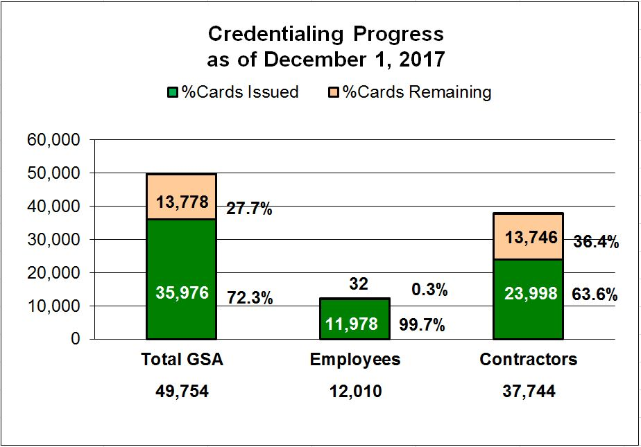 Bar graph title: GSA Access Card Credentialing Progress. Bar graph as of September 1, 2017 shows the cards issued and the cards.