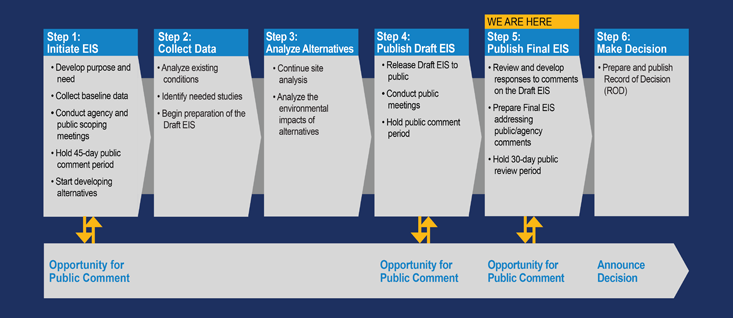 Graphic of NEPA Process