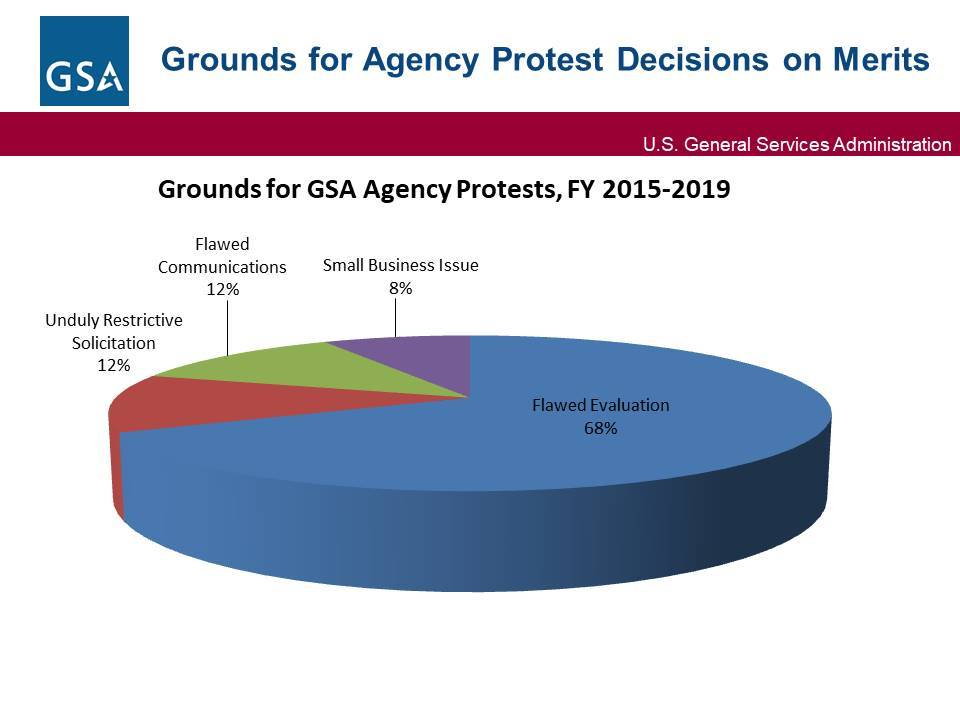 Pie chart showing agency protest decisions from FY15 - FY19