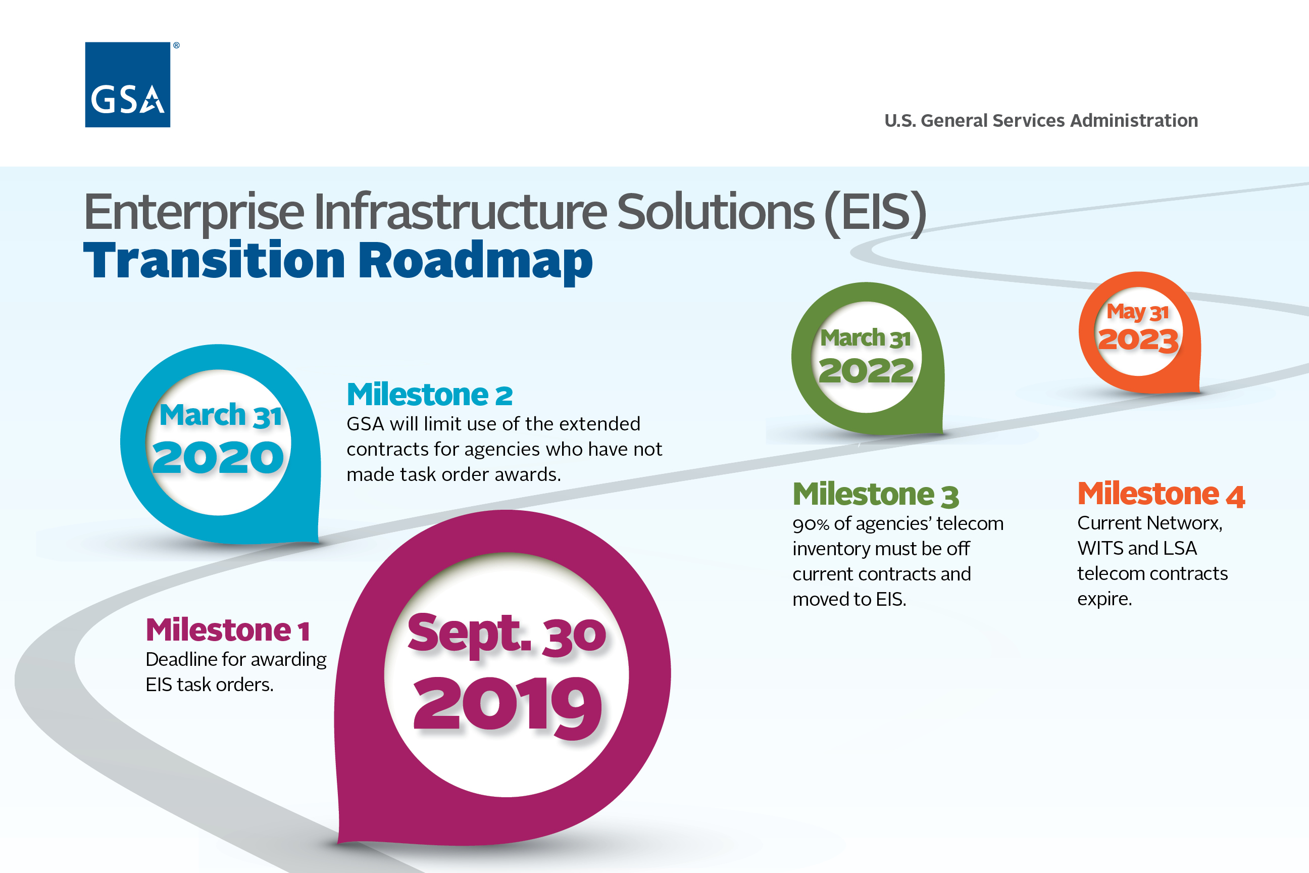 Roadmap of EIS dates