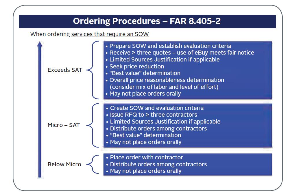 Image of the process contracting officers review for placing orders for services that require an SOW