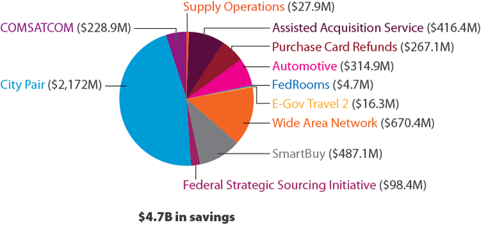 The image shows our fiscal year (FY) 2014 customer savings.  We saved $4.7 billion in total. Specifically, our City Pair program had $2,172 million, COMSATCOM had $228.9 million Supply Operations had $27.9 million, Assisted Acquisition Service had $416.4 million, Purchase Card Refunds had $267.1 million, Automotive had $314.9 million, FedRooms had $4.7 million, E-Gov Travel 2 had $16.3 million, Wide Area Network had $670.4 million, SmartBuy had $487.1 million, and Federal Strategic Sourcing Initiative had $98.4 million in savings.