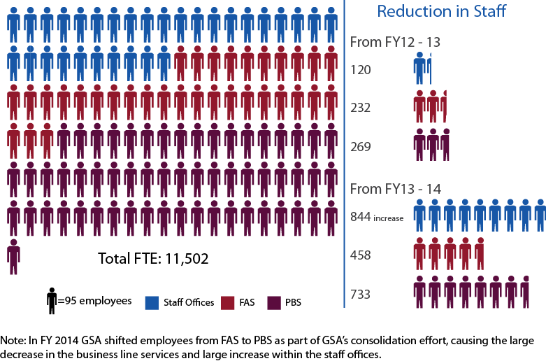 The image shows the reduction in staff from fiscal year (FY) 2012 to 2014. In FY 14, we had 11,502 Full-Time Equivalent (FTE) employees. From FY 12 to 13 GSA Staff Offices had 120 fewer FTEs, Federal Acquisition Service(FAS) had 232 fewer FTEs, and Public Buildings Service (PBS) had 269 fewer FTEs. From FY 13 to 14, Staff Offices had 844 more FTEs, FAS had 458 fewer FTEs, and PBS had 733 fewer FTEs. Note: In FY 14 GSS shifted employees from FAS to PBS as part of a consolidation effort, causing the large decrease in the business line services and large increase within the staff offices.
