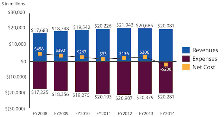 This chart shows revenues, expenses, and net costs Fiscal Year (FY) 2008 to 2014. In FY2008 there were $17.683 billion in revenues, $17.225 billion in expenses, and a net cost of $458 million. In FY2009 there were $18.748 billion in revenues, $18.356 billion in expenses, and a net cost of $392 million. In FY2010 there were $19.542 billion in revenues, $19.275 billion in expenses, and a net cost of $267 million. In FY2011 there were $20.226 billion in revenues, $20.193 billion in expenses, and a net cost of $33 million. In FY2012 there were $21.043 billion in revenues, $20.907 billion in expenses, and a net cost of $136 million. In FY2013 there were $20.685 billion in revenues, $20.379 billion in expenses, and a net cost of $306 million. In FY2014 there were $20.081 billion in revenues, $20.281 billion in expenses, and a net cost of negative $200 million.