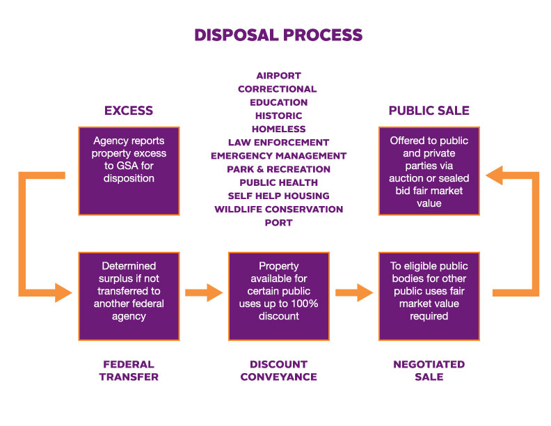 Flowchart illustrating the disposal process for federal real property: Excess, federal transfer, discount conveyance, negotiated sale, public sale