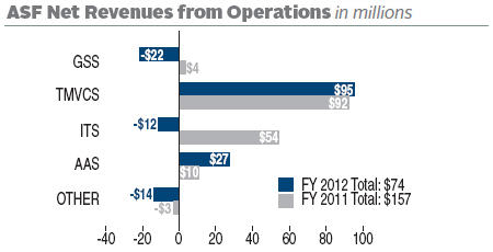 FY 2012 ASF Net Revenues from Operations totaled $74 (in millions). FY 2011 ASF Net Revenues totaled $157 (in millions). In FY 2012 there was a loss of $22 (in millions) for GSS; an increase of $95 (in millions) for TMVCS; a loss of $12 (in millions) for ITS; an increase of $27 (in millions) for AAS; a loss of $14 (in millions) for others. In FY 2011 there was an increase of $4 (in millions) for GSS; an increase of $92 (in millions) for TMVCS; an increase of $54 (in millions) for ITS; an increase of $10 (in millions) for AAS; a loss of $3 (in millions) for others.