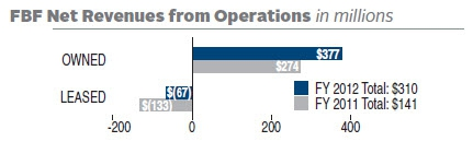 FY 2012 FBF Net Revenues from Operations totaled $310 (in millions). FY 2011 FBF Net Revenues from Operations totaled $141 (in millions). In FY 2012 there was $377 (in millions) in revenue from Owned Building Operations and a loss of $67 (in millions) in Leased Building Operations. In FY 2011 there was $274 (in millions) in revenue from Owned Building Operations and a loss of $133 (in millions) in Leased Building Operations.