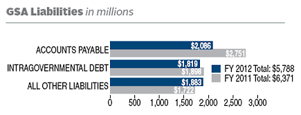 FY 2012 liabilities totaled $5,788 (in millions). FY 2011 liabilities totaled $6,371 (in millions). In FY 2012, GSA liabilities (in millions) were divided as follows: $2,086 in Accounts Payable; $1,819 in Intragovernmental Debt; $1,883 in All Other Liabilities. In FY 2011, GSA liabilities (in millions) were divided as follows: $2,751 in Accounts Payable; $1,898 in Intragovernmental Debt; $1,722 in All Other Liabilities.