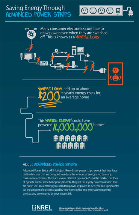 Advacned Power Strips infographic