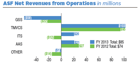 FY 2013 ASF Net Revenues from Operations totaled $85 (in millions). FY 2012 ASF Net Revenues from Operations totaled $74 (in millions). In FY 2013 there was an decrease of $58 (in millions) for GSS; an increase of $103 (in millions) for TMVCS; an increase of $20 (in millions) for ITS; an increase of $21 (in millions) for AAS; a loss of $1 (in millions) for others. In FY 2012 there was a loss of $22 (in millions) for GSS; an increase of $95 (in millions) for TMVCS; a loss of $12 (in millions) for ITS; an increase of $27 (in millions) for AAS; a loss of $14 (in millions) for others.