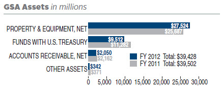 FY 2012 assets totaled $39,428 (in millions). FY 2011 assets totaled $39,502 (in millions). In FY 2012, GSA assets (in millions) were divided as follows: $27,524 in Net Property & Equipment; $9,512 in Funds with U.S. Treasury; $2,050 in Net Accounts Receivable; $342 in Other Assets. In FY 2011, GSA assets (in millions) were divided as follows: $25,687 in Net Property & Equipment; $11,282 in Funds with U.S. Treasury; $2,162 in Net Accounts Receivable; $371 in Other Assets.