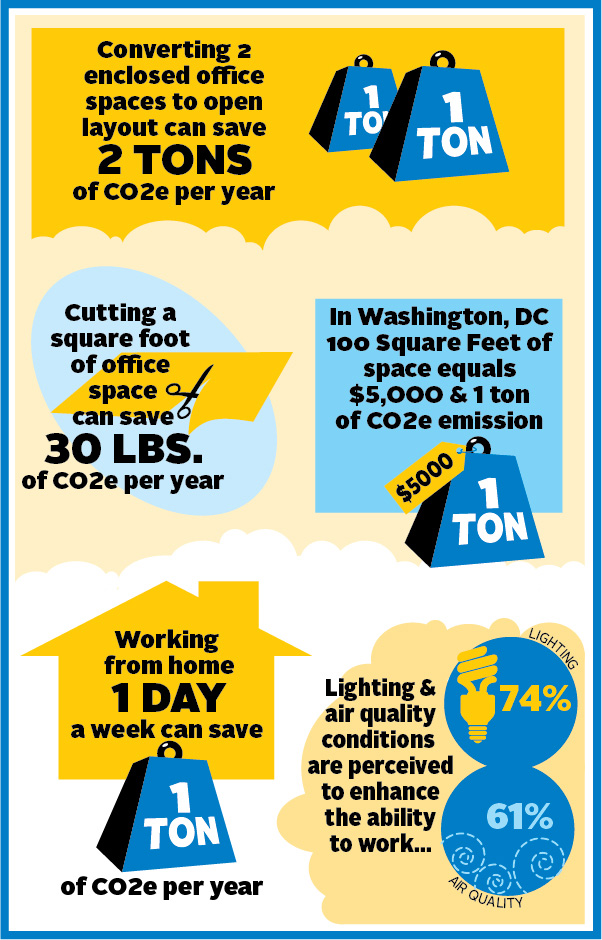 In Washington, DC  100SF of space = $5,000 and 1 Ton of CO2 emissions, Working from home 1 day per week can save 1 ton of CO2e / year, Converting 2 enclosed offices to open layout can save 2 tons of CO2e / year,Cutting a square foot of office space can save 30lbs of CO2e / year,Lighting and air quality conditions are perceived to enhance the ability to work....74% (lighting) and 61% (air quality)