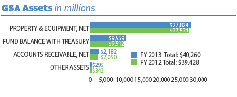 FY 2013 assets totaled $40,260 (in millions). FY 2012 assets totaled $39,428 (in millions). In FY 2013, GSA assets (in millions) were divided as follows: $27,824 in Net Property and Equipment; $9,959 in Fund Balance with U.S. Treasury; $2,182 in Net Accounts Receivable; $295 in Other Assets. In FY 2012, GSA assets (in millions) were divided as follows: $27,524 in Net Property and Equipment; $9,512 in Fund Balance with U.S. Treasury; $2,050 in Net Accounts Receivable; $342 in Other Assets.