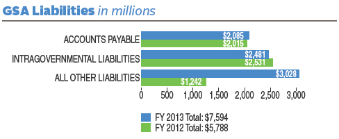 FY 2013 liabilities totaled $7,594 (in millions). FY 2012 liabilities totaled $5,788 (in millions). In FY 2013, GSA liabilities (in millions) were divided as follows: $2,085 in Accounts Payable; $2,481 in Intragovernmental Liabilities; $3,028 in All Other Liabilities. In FY 2012, GSA liabilities (in millions) were divided as follows: $2,015 in Accounts Payable; $2,531 in Intragovernmental Liabilities; $1,242 in All Other Liabilities.