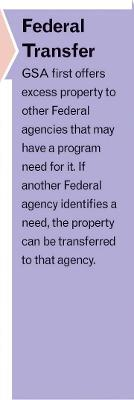 "Disposal Process graphic step two with arrow pointing to text: ""Federal Transfer: GSA first offers excess property to other federal agencies that may have a program need for it. If another federal agency identifies a need, the property can be transferred to that agency."""